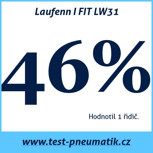 Test pneumatik Laufenn I FIT LW31