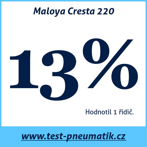 Test pneumatik Maloya Cresta 220