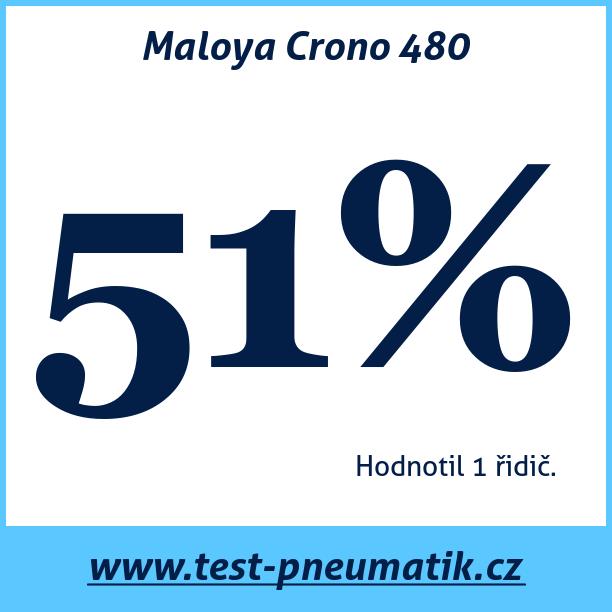 Test pneumatik Maloya Crono 480