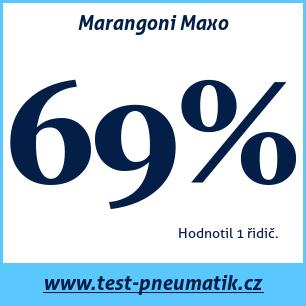 Test pneumatik Marangoni Maxo