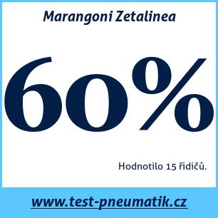 Test pneumatik Marangoni Zetalinea