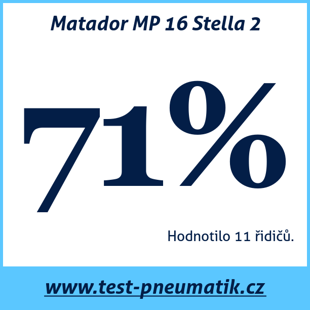 Test pneumatik Matador MP 16 Stella 2