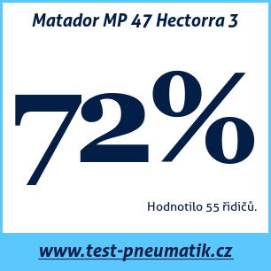 Test pneumatik Matador MP 47 Hectorra 3
