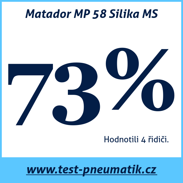 Test pneumatik Matador MP 58 Silika MS