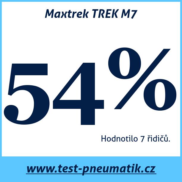 Test pneumatik Maxtrek TREK M7