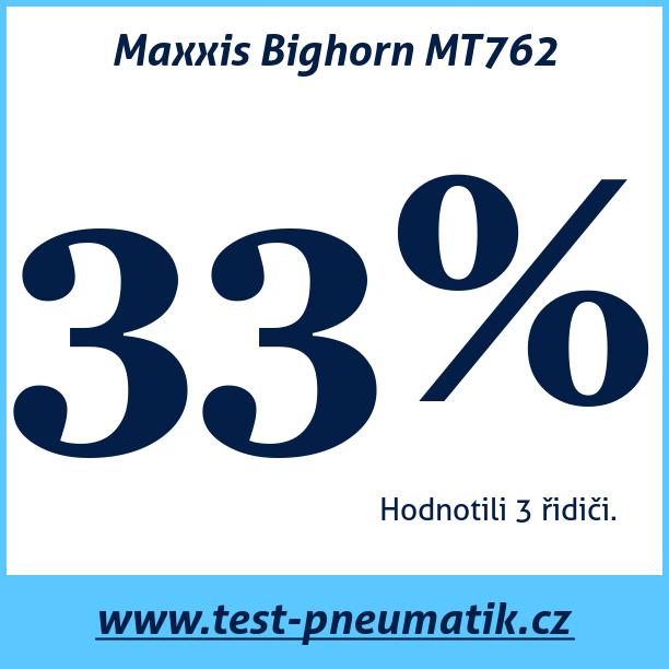 Test pneumatik Maxxis Bighorn MT762