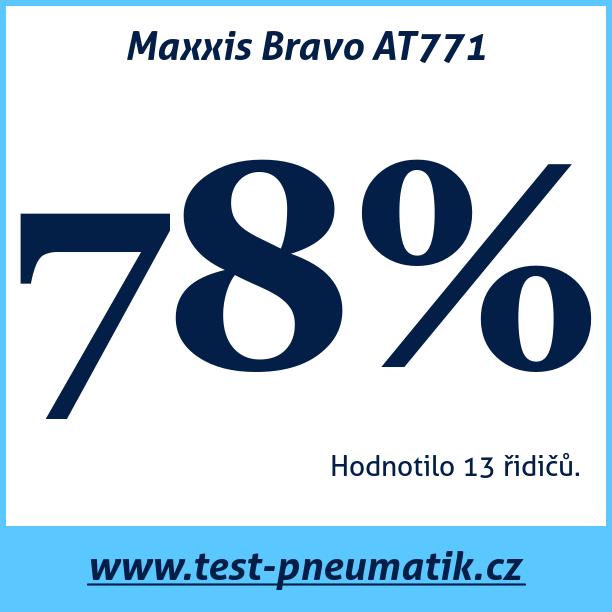 Test pneumatik Maxxis Bravo AT771