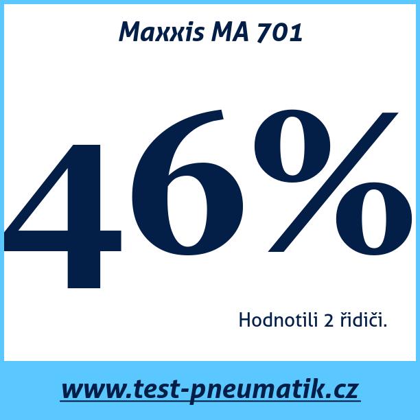 Test pneumatik Maxxis MA 701