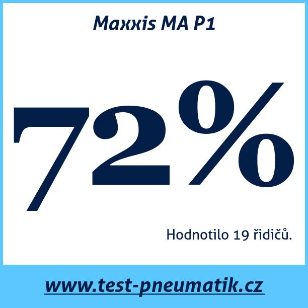 Test pneumatik Maxxis MA P1