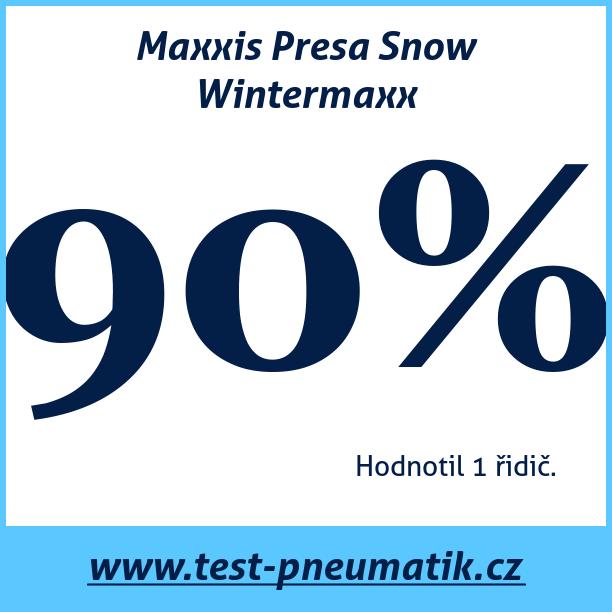 Test pneumatik Maxxis Presa Snow Wintermaxx