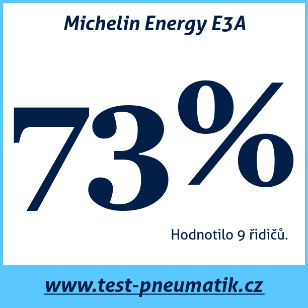 Test pneumatik Michelin Energy E3A