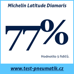 Test pneumatik Michelin Latitude Diamaris