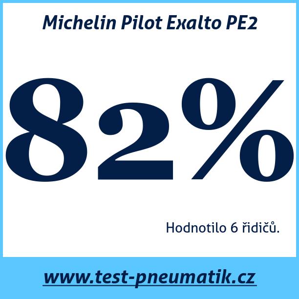 Test pneumatik Michelin Pilot Exalto PE2