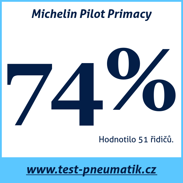 Test pneumatik Michelin Pilot Primacy