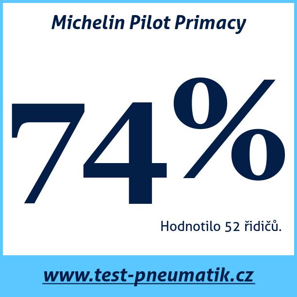 Test pneumatik Michelin Pilot Primacy