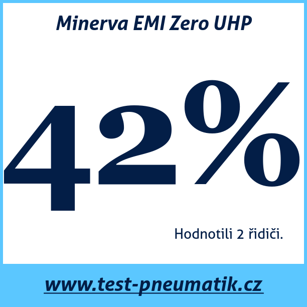 Test pneumatik Minerva EMI Zero UHP