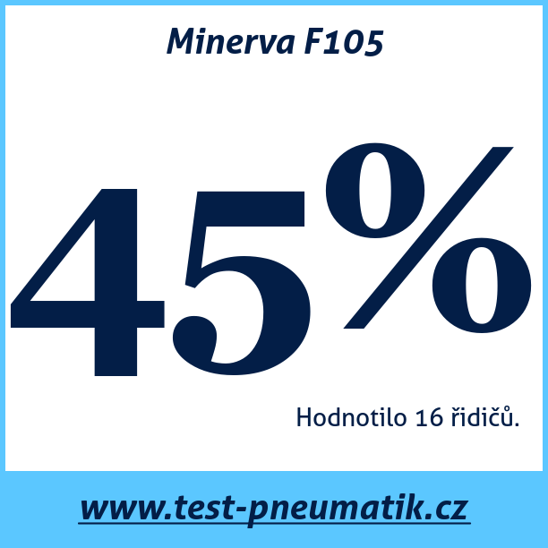 Test pneumatik Minerva F105