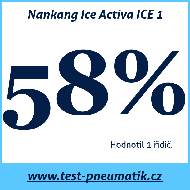 Test pneumatik Nankang Ice Activa ICE 1
