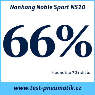 Test pneumatik Nankang Noble Sport NS20