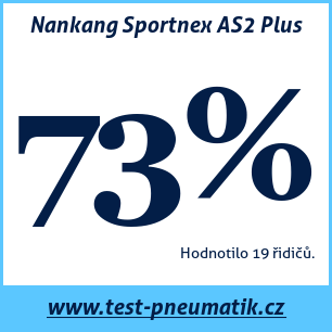 Test pneumatik Nankang Sportnex AS2 Plus