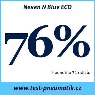 Test pneumatik Nexen N Blue ECO