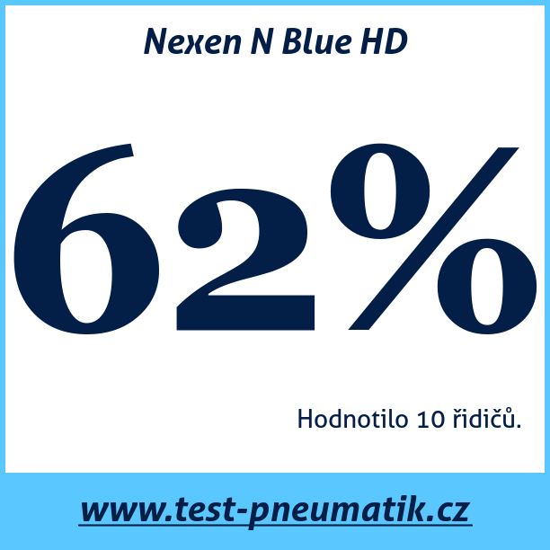 Test pneumatik Nexen N Blue HD