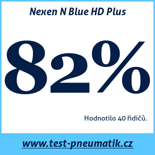 Test pneumatik Nexen N Blue HD Plus