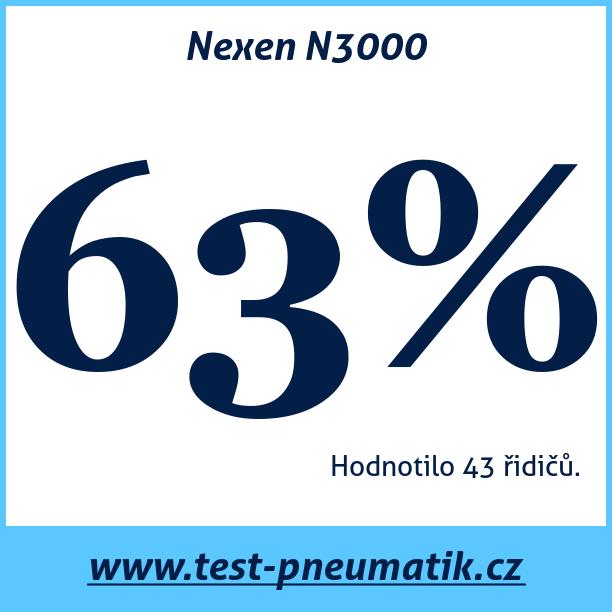 Test pneumatik Nexen N3000