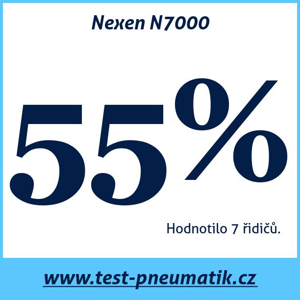 Test pneumatik Nexen N7000