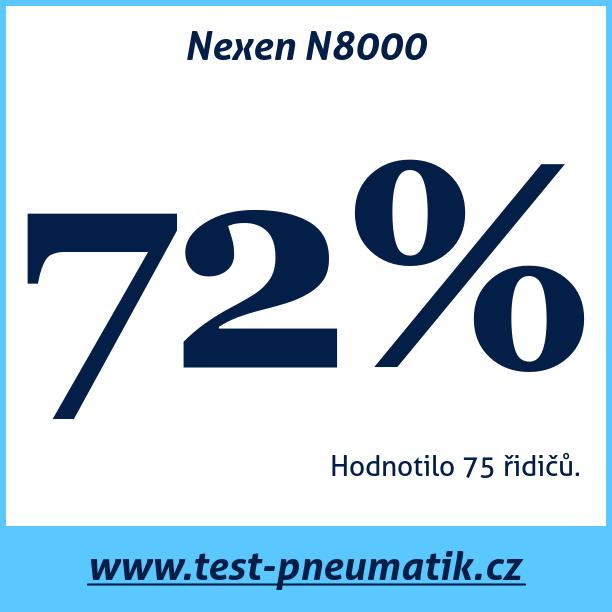 Test pneumatik Nexen N8000