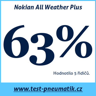 Test pneumatik Nokian All Weather Plus