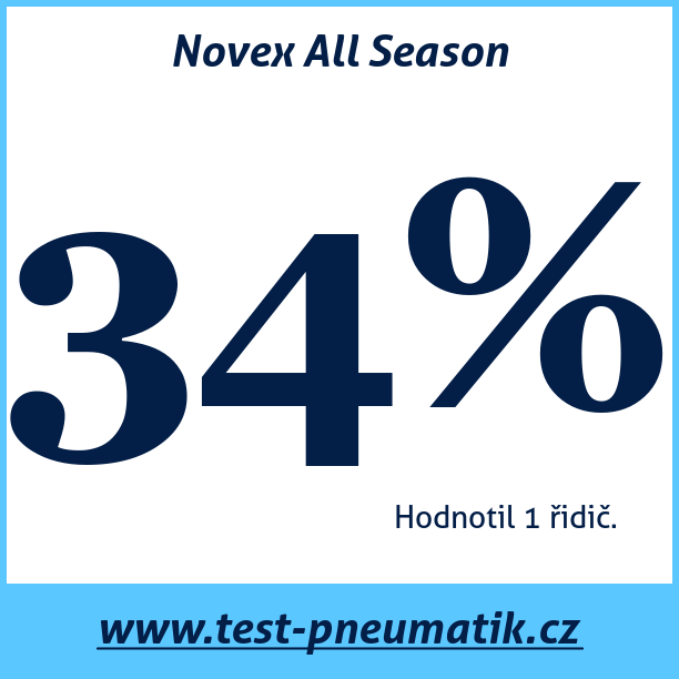 Test pneumatik Novex All Season