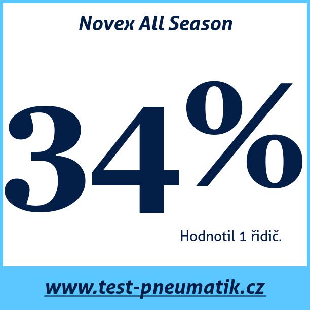 Test pneumatik Novex All Season