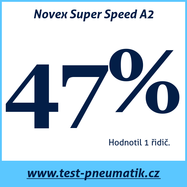 Test pneumatik Novex Super Speed A2