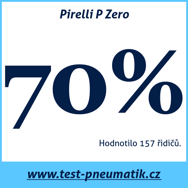 Test pneumatik Pirelli P Zero