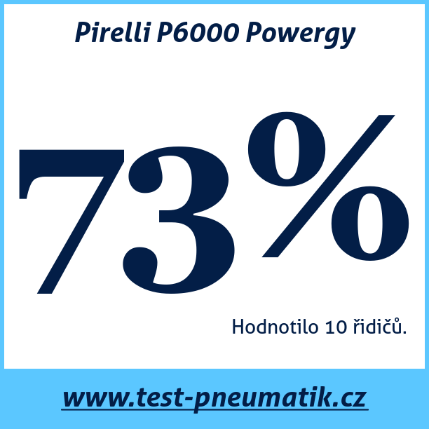 Test pneumatik Pirelli P6000 Powergy