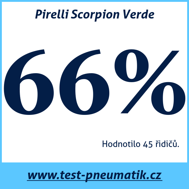 Test pneumatik Pirelli Scorpion Verde