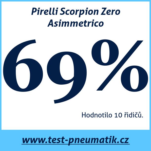 Test pneumatik Pirelli Scorpion Zero Asimmetrico