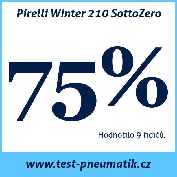Test pneumatik Pirelli Winter 210 SottoZero