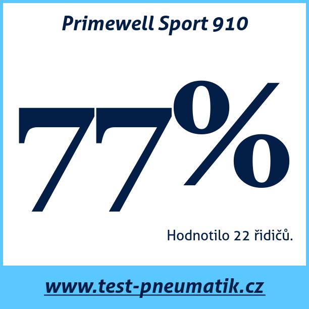 Test pneumatik Primewell Sport 910