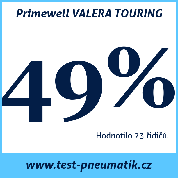 Test pneumatik Primewell VALERA TOURING