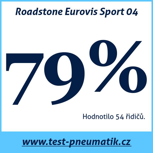 Test pneumatik Roadstone Eurovis Sport 04