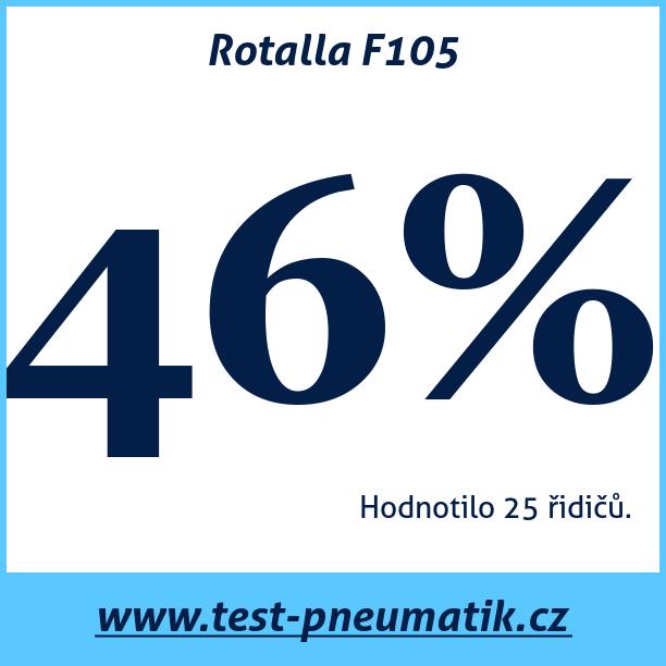 Test pneumatik Rotalla F105