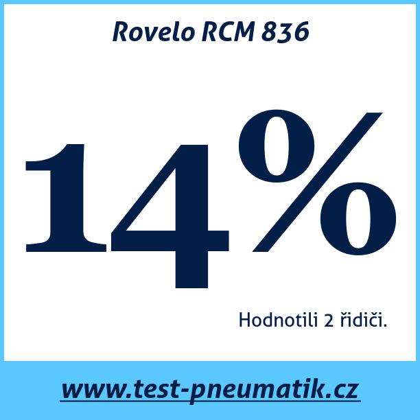 Test pneumatik Rovelo RCM 836