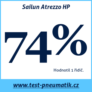 Test pneumatik Sailun Atrezzo HP