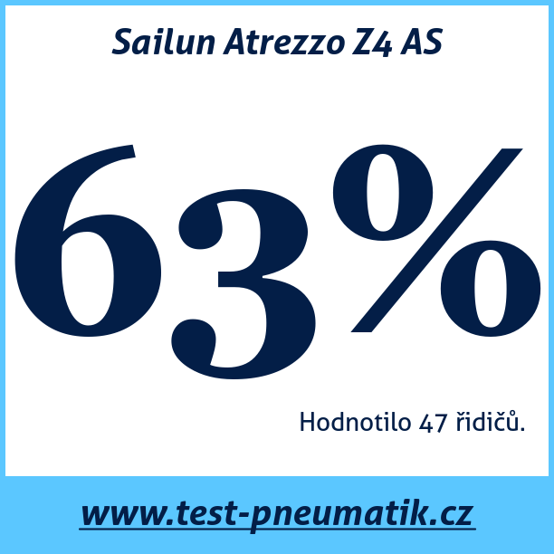 Test pneumatik Sailun Atrezzo Z4 AS