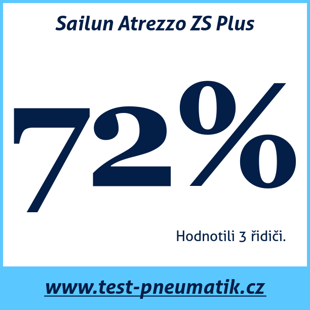 Test pneumatik Sailun Atrezzo ZS Plus