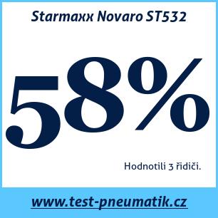 Test pneumatik Starmaxx Novaro ST532