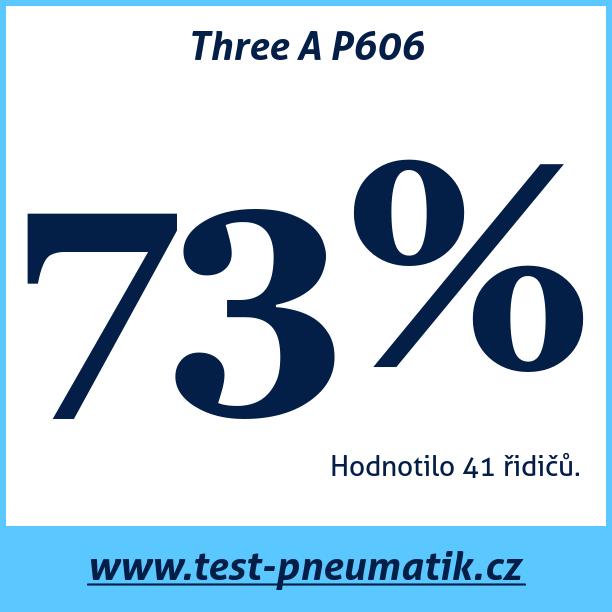 Test pneumatik Three A P606