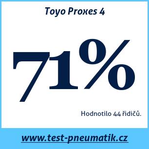 Test pneumatik Toyo Proxes 4